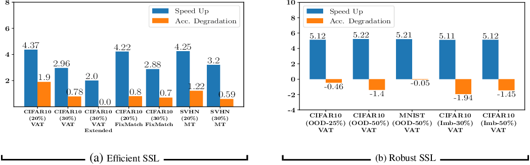 Figure 2 for RETRIEVE: Coreset Selection for Efficient and Robust Semi-Supervised Learning