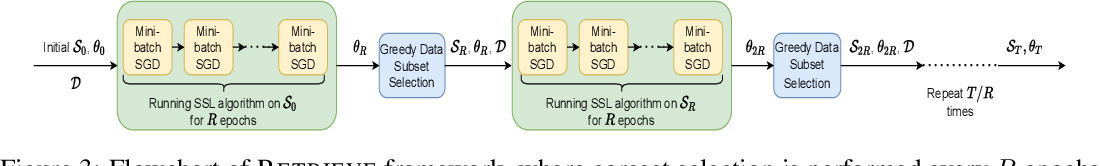 Figure 4 for RETRIEVE: Coreset Selection for Efficient and Robust Semi-Supervised Learning