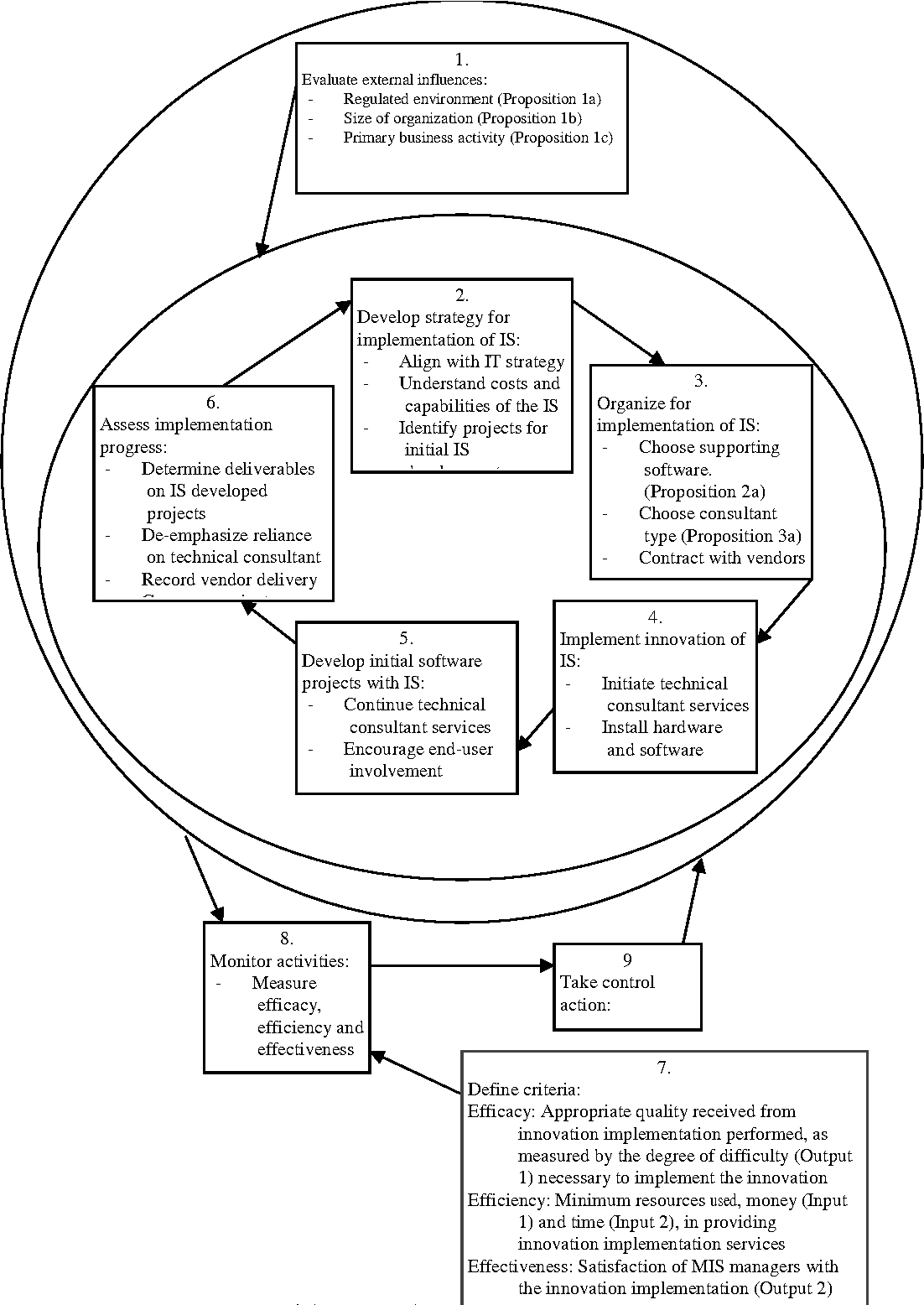 Figure 2 from Combining Soft Systems Methodology (SSM) Techniques