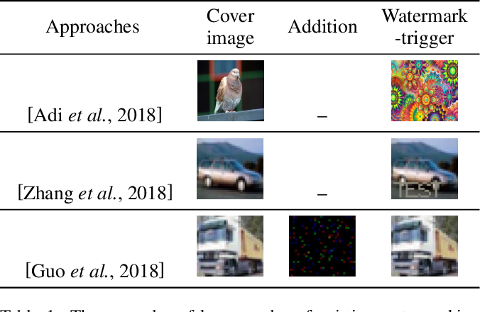 Figure 2 for DeepStego: Protecting Intellectual Property of Deep Neural Networks by Steganography
