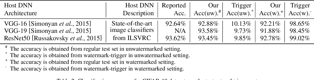 Figure 4 for DeepStego: Protecting Intellectual Property of Deep Neural Networks by Steganography