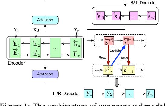 Figure 1 for Improving Bidirectional Decoding with Dynamic Target Semantics in Neural Machine Translation