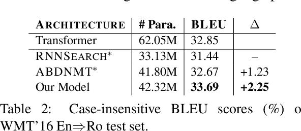 Figure 4 for Improving Bidirectional Decoding with Dynamic Target Semantics in Neural Machine Translation