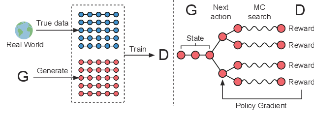Figure 1 for SeqGAN: Sequence Generative Adversarial Nets with Policy Gradient