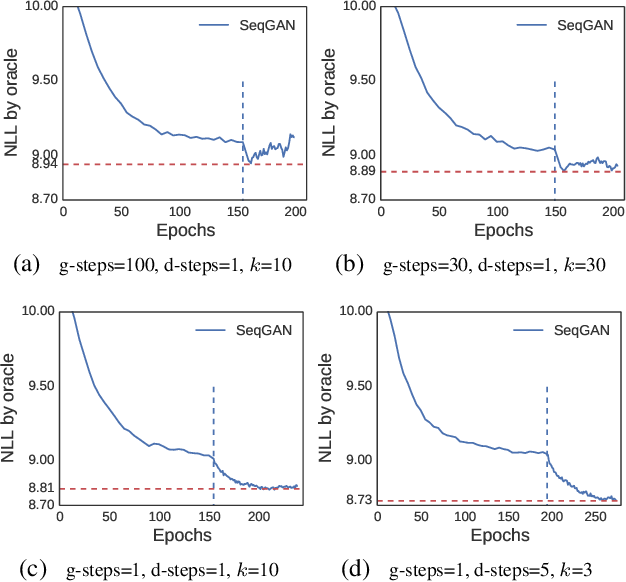 Figure 3 for SeqGAN: Sequence Generative Adversarial Nets with Policy Gradient
