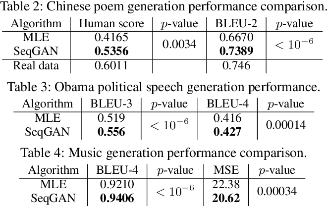 Figure 4 for SeqGAN: Sequence Generative Adversarial Nets with Policy Gradient