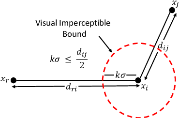 Figure 2 for Attack Agnostic Adversarial Defense via Visual Imperceptible Bound