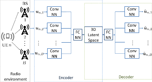 Figure 1 for Semi-Supervised Learning for Channel Charting-Aided IoT Localization in Millimeter Wave Networks