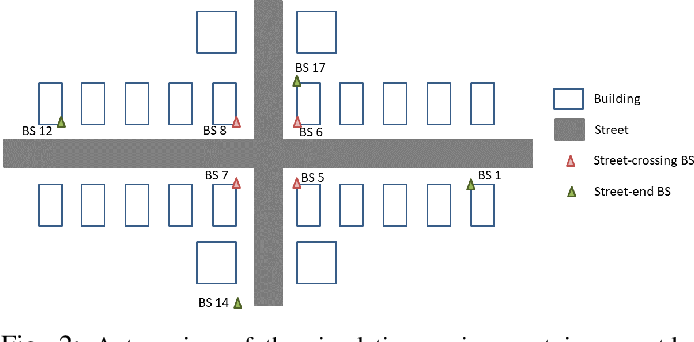 Figure 2 for Semi-Supervised Learning for Channel Charting-Aided IoT Localization in Millimeter Wave Networks