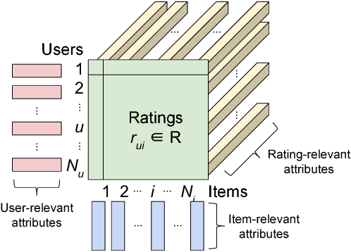 Figure 1 for Attribute-aware Collaborative Filtering: Survey and Classification