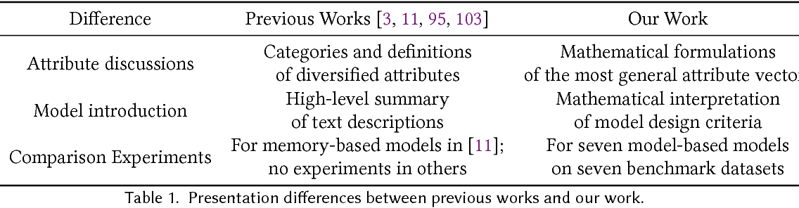 Figure 2 for Attribute-aware Collaborative Filtering: Survey and Classification