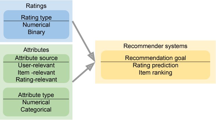 Figure 4 for Attribute-aware Collaborative Filtering: Survey and Classification