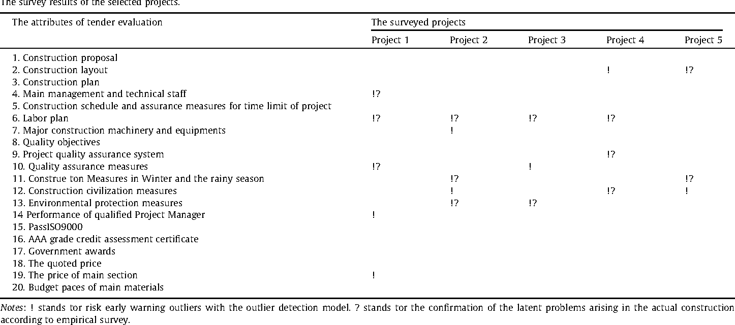 Table 3 from Development and application of tender evaluation