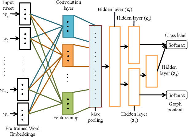 Figure 1 for Graph Based Semi-supervised Learning with Convolution Neural Networks to Classify Crisis Related Tweets