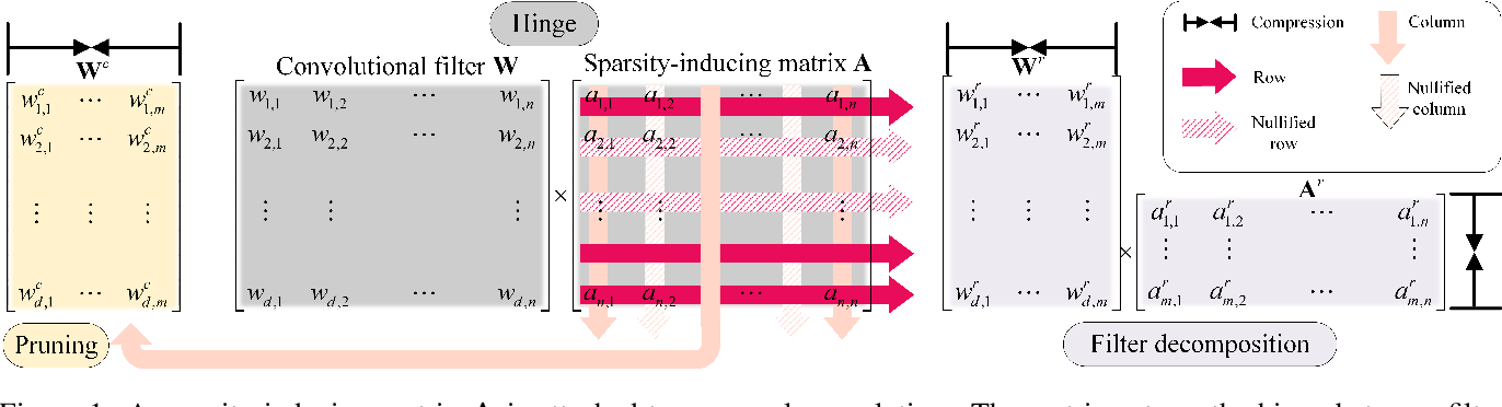 Figure 1 for Group Sparsity: The Hinge Between Filter Pruning and Decomposition for Network Compression