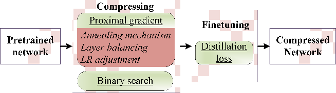 Figure 3 for Group Sparsity: The Hinge Between Filter Pruning and Decomposition for Network Compression