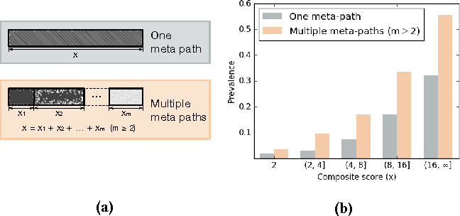 Figure 1 for PReP: Path-Based Relevance from a Probabilistic Perspective in Heterogeneous Information Networks