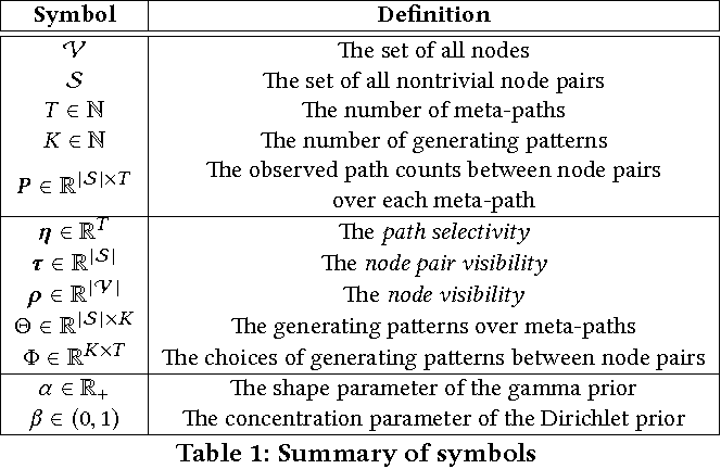 Figure 2 for PReP: Path-Based Relevance from a Probabilistic Perspective in Heterogeneous Information Networks