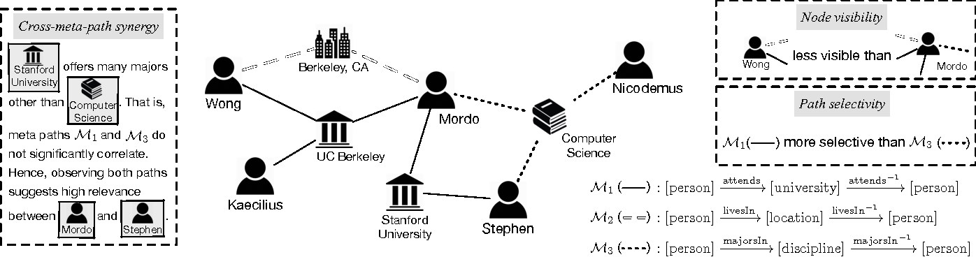 Figure 3 for PReP: Path-Based Relevance from a Probabilistic Perspective in Heterogeneous Information Networks