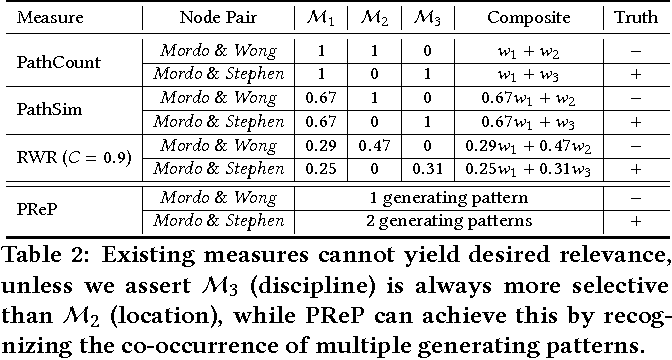 Figure 4 for PReP: Path-Based Relevance from a Probabilistic Perspective in Heterogeneous Information Networks