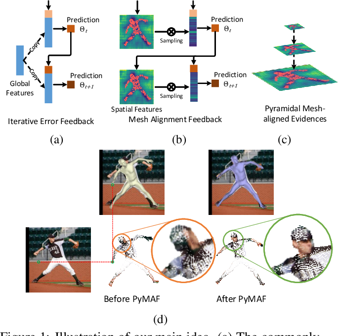 Figure 1 for 3D Human Pose and Shape Regression with Pyramidal Mesh Alignment Feedback Loop