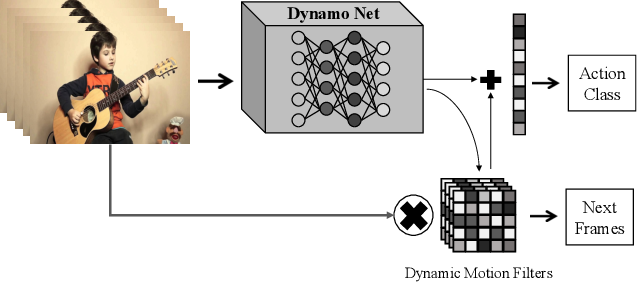 Figure 1 for DynamoNet: Dynamic Action and Motion Network