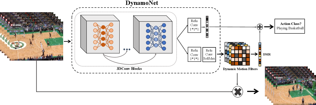 Figure 3 for DynamoNet: Dynamic Action and Motion Network