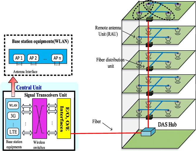 Capacity And Error Performance Verification Of Multi Antenna Schemes
