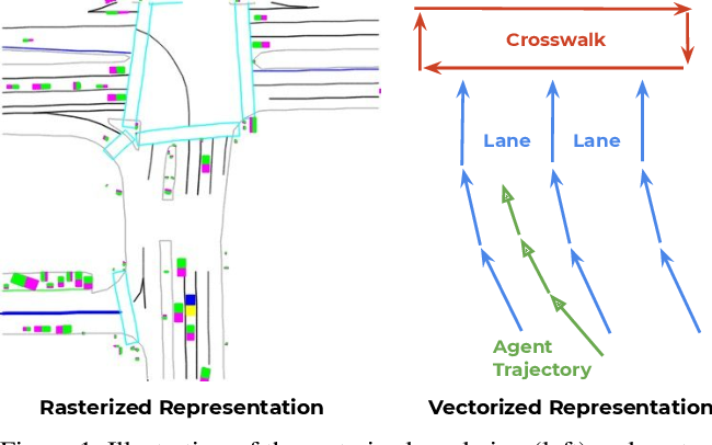 Figure 1 for VectorNet: Encoding HD Maps and Agent Dynamics from Vectorized Representation