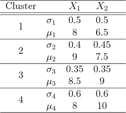 Figure 2 for Geometry and clustering with metrics derived from separable Bregman divergences