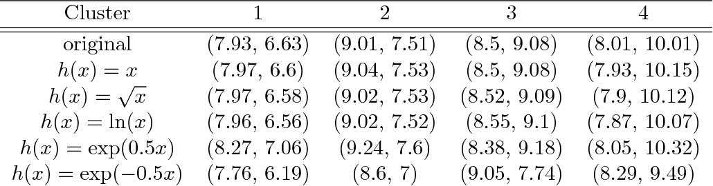 Figure 4 for Geometry and clustering with metrics derived from separable Bregman divergences