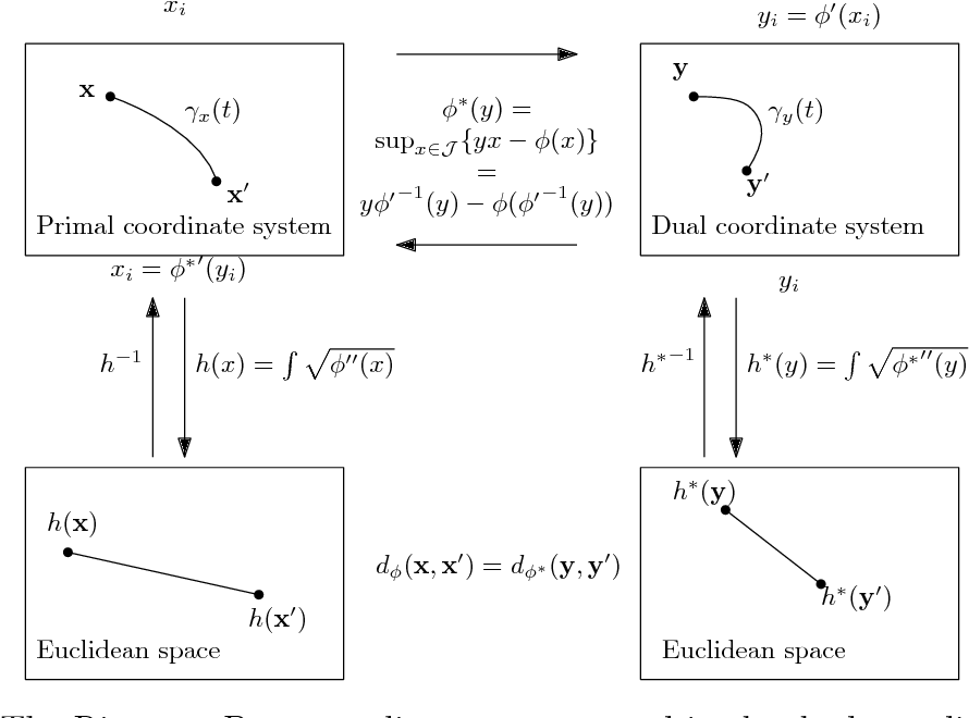 Figure 1 for Geometry and clustering with metrics derived from separable Bregman divergences