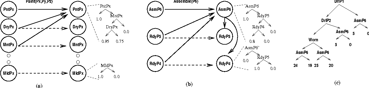 Figure 1 for Structured Reachability Analysis for Markov Decision Processes