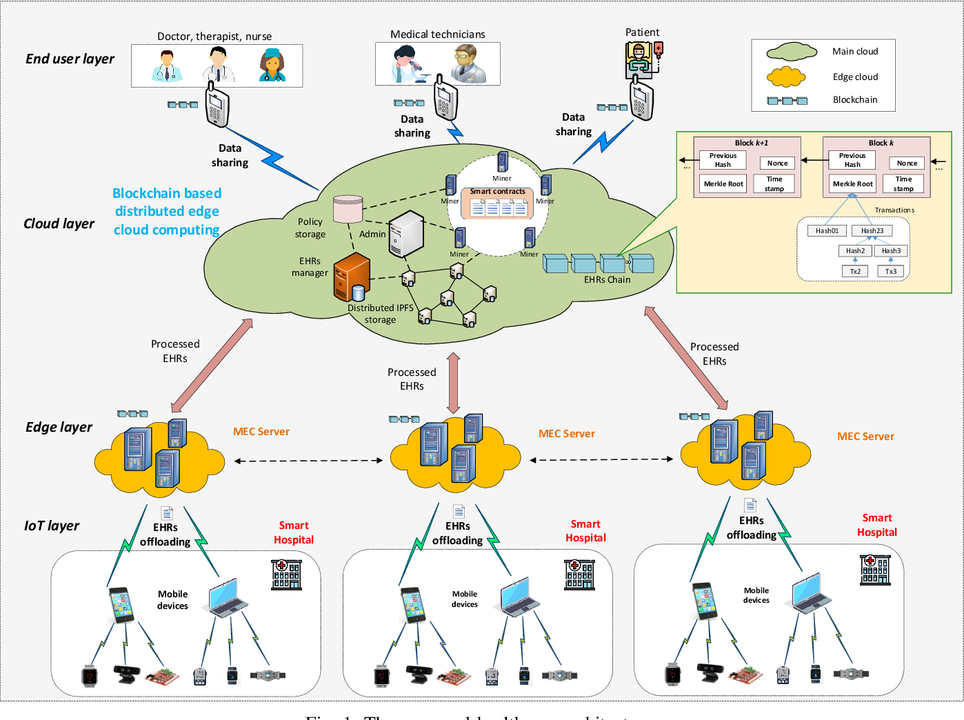 Figure 1 for A Cooperative Architecture of Data Offloading and Sharing for Smart Healthcare with Blockchain
