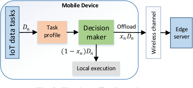 Figure 2 for A Cooperative Architecture of Data Offloading and Sharing for Smart Healthcare with Blockchain