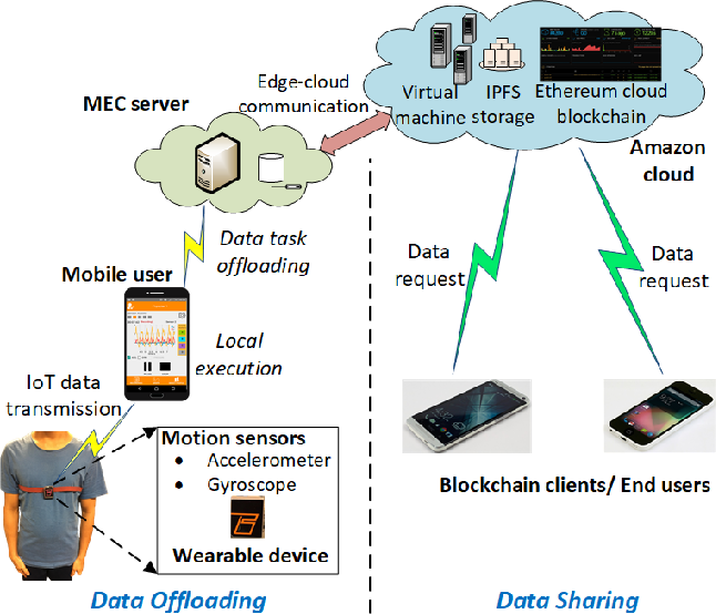 Figure 3 for A Cooperative Architecture of Data Offloading and Sharing for Smart Healthcare with Blockchain