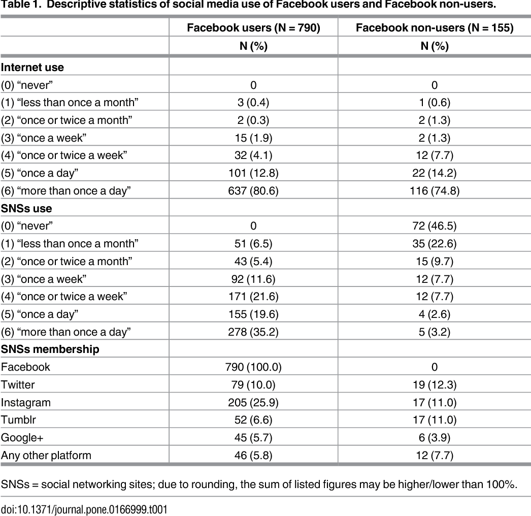 Table 2 from Comparing Facebook Users and Facebook Non-Users