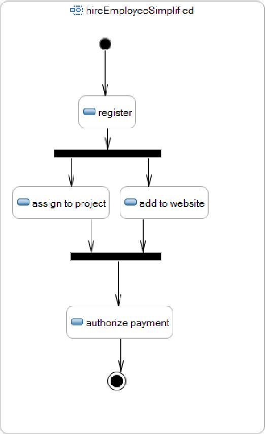 Pdf An Operational Semantics For Activity Diagrams Using Smv Semantic Scholar