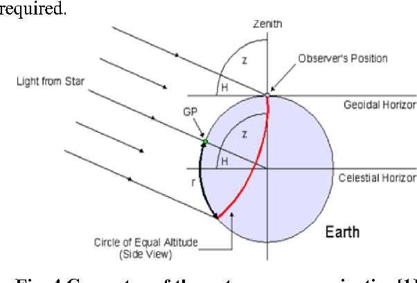 Figure 4 from Satellite celestial navigation using star-tracker and