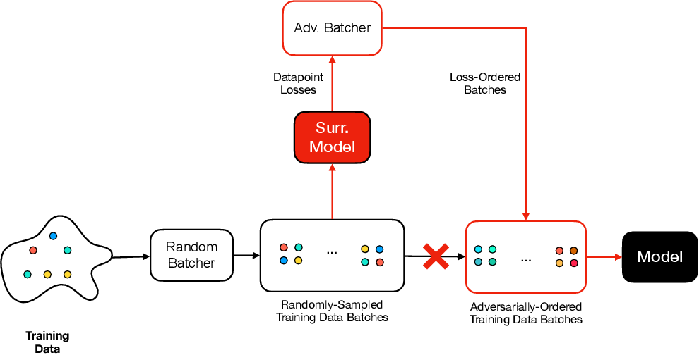 Figure 1 for Manipulating SGD with Data Ordering Attacks