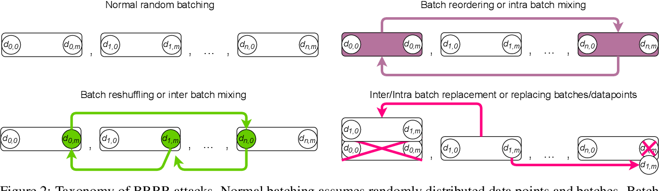 Figure 3 for Manipulating SGD with Data Ordering Attacks