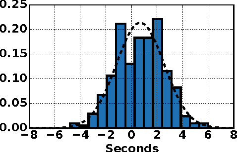 Figure 1 for Learning Time Series Detection Models from Temporally Imprecise Labels