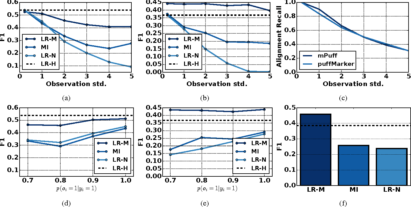 Figure 2 for Learning Time Series Detection Models from Temporally Imprecise Labels