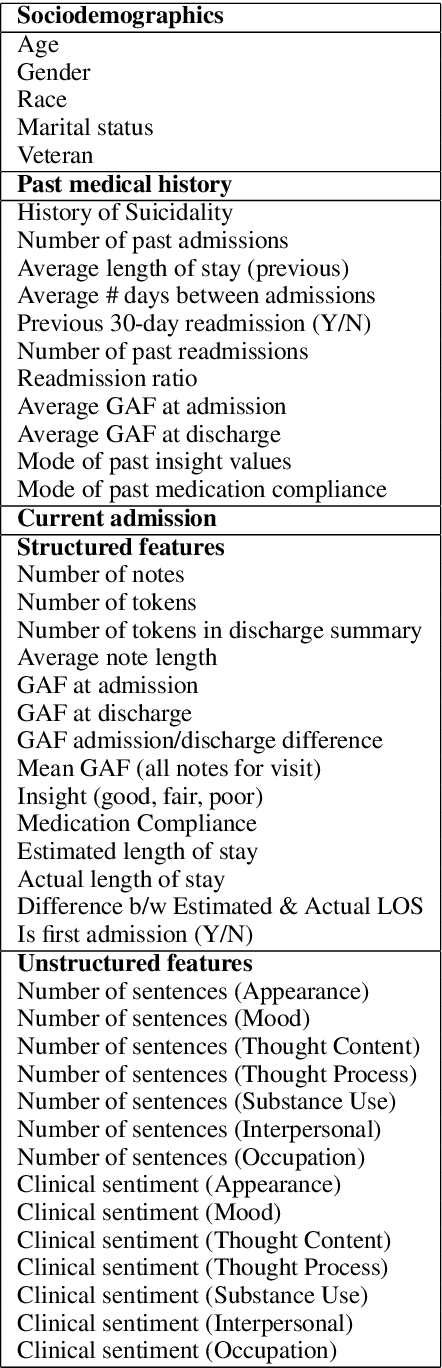 Figure 1 for Assessing the Efficacy of Clinical Sentiment Analysis and Topic Extraction in Psychiatric Readmission Risk Prediction