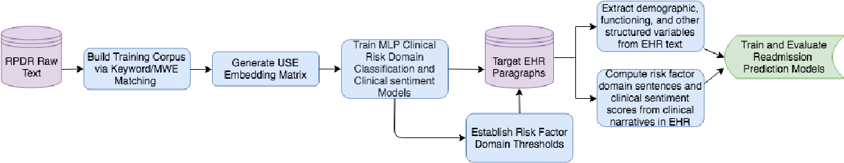 Figure 2 for Assessing the Efficacy of Clinical Sentiment Analysis and Topic Extraction in Psychiatric Readmission Risk Prediction