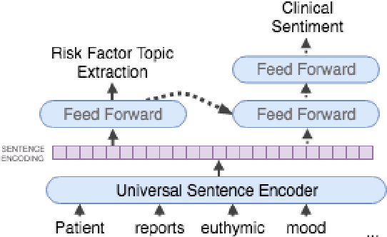 Figure 3 for Assessing the Efficacy of Clinical Sentiment Analysis and Topic Extraction in Psychiatric Readmission Risk Prediction