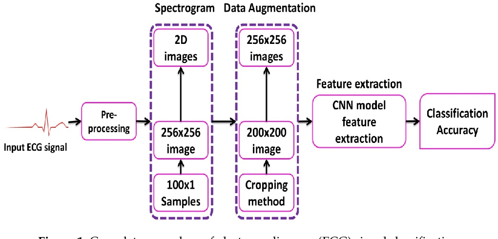 Figure 1 for Classification of Arrhythmia by Using Deep Learning with 2-D ECG Spectral Image Representation