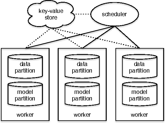 Figure 1 for Model-Parallel Inference for Big Topic Models