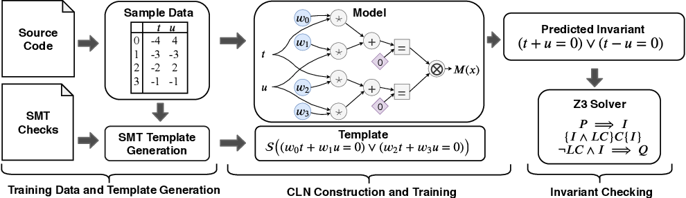 Figure 4 for CLN2INV: Learning Loop Invariants with Continuous Logic Networks