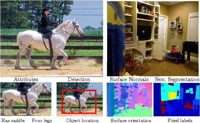 Figure 1 for Cross-stitch Networks for Multi-task Learning